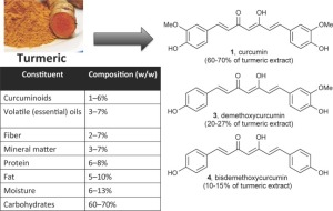 Curcumin, a major component of TruVani Turmeric, is loaded with chemicals