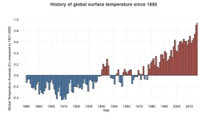 global temperatures chart
